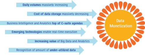 Accenture-data-monetization-big-data