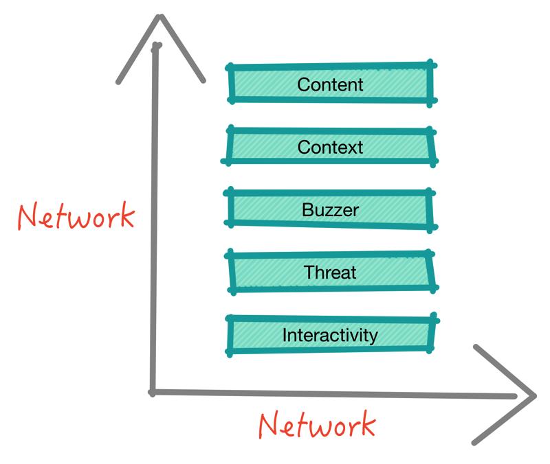 Framework SMO